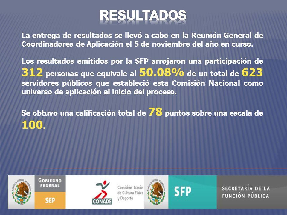 PROGRAMA DE ACCIONES DE MEJORA 2011 EFECTIVIDAD PAM 2011 (ECCO 2010) Acciones ProgramadasAcciones CumplidasResultado 44100%