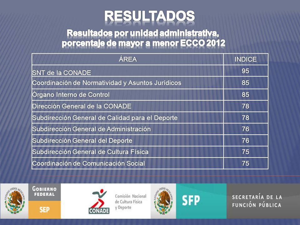 DESCRIPTOR DEL FACTOR PREGUNTA DE LA ENCUESTA RESULTADO2001020112012.