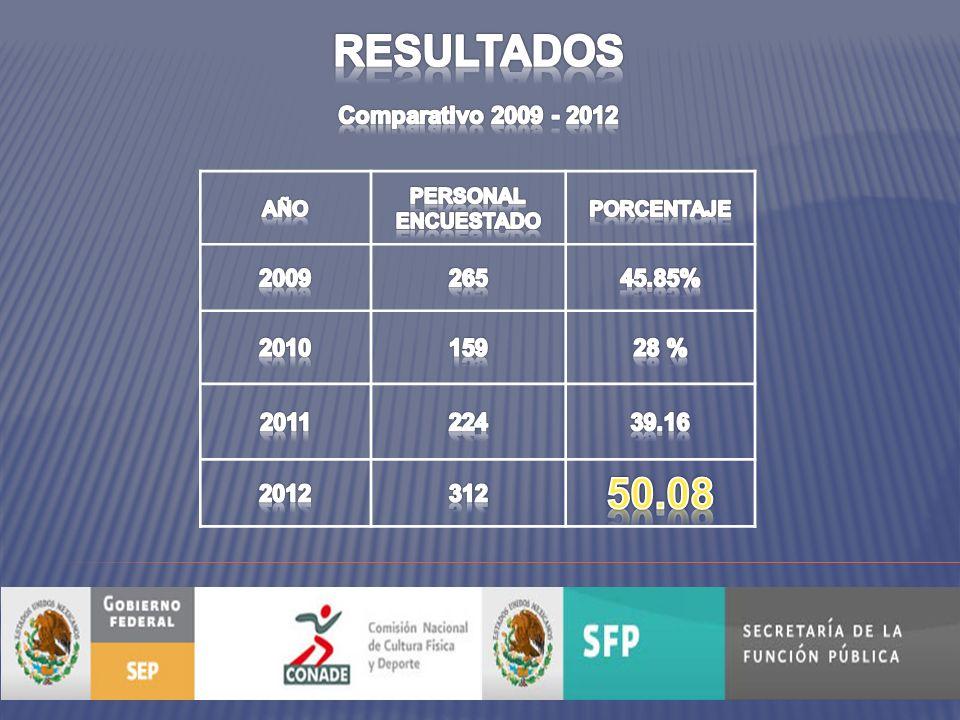 FORTALEZAS LOS 10 REACTIVOS MEJOR CALIFICADOS CONADE 2012