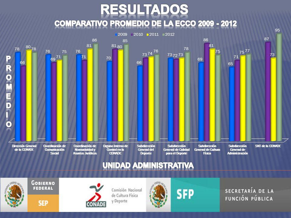 DEBILIDADES LOS 10 REACTIVOS MENOS CALIFICADOS CONADE 2012