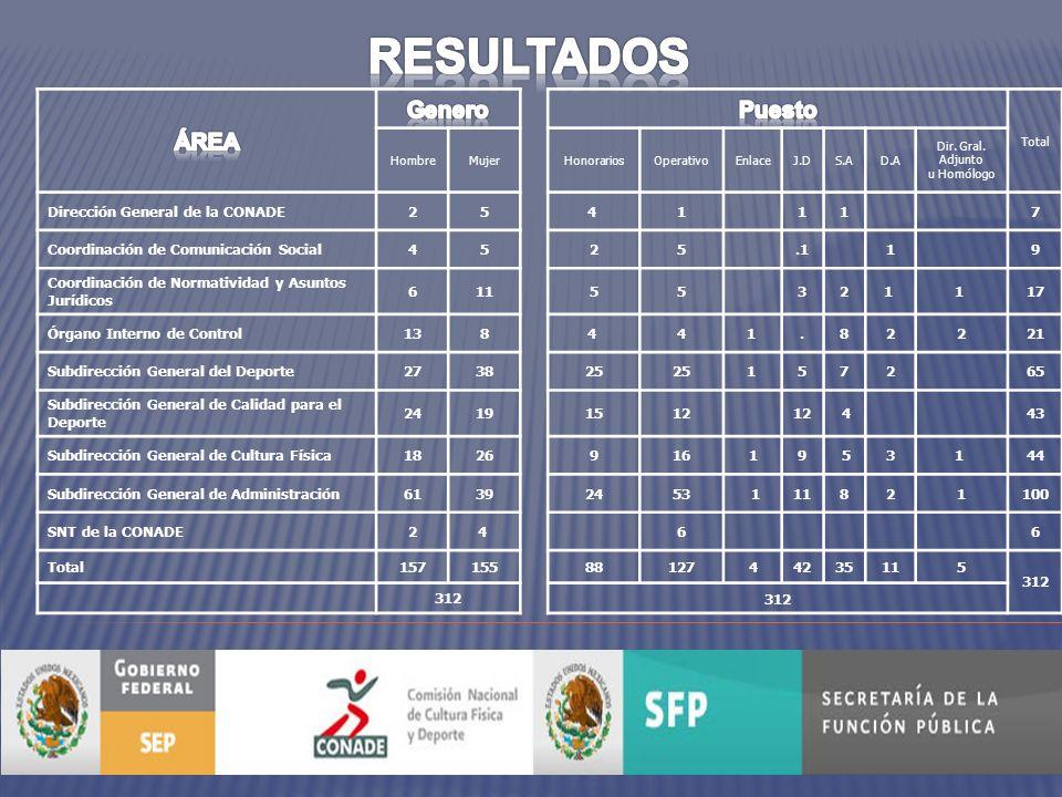 DESCRIPTOR DEL FACTOR PREGUNTA DE LA ENCUESTA RESULTADO 2010 20112012 I.