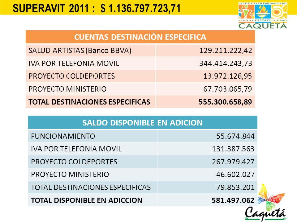 SUPERAVIT 2011 : $ 1.136.797.723,71 CUENTAS DESTINACIÓN ESPECIFICA SALUD ARTISTAS (Banco BBVA)129.211.222,42 IVA POR TELEFONIA MOVIL344.414.243,73 PRO