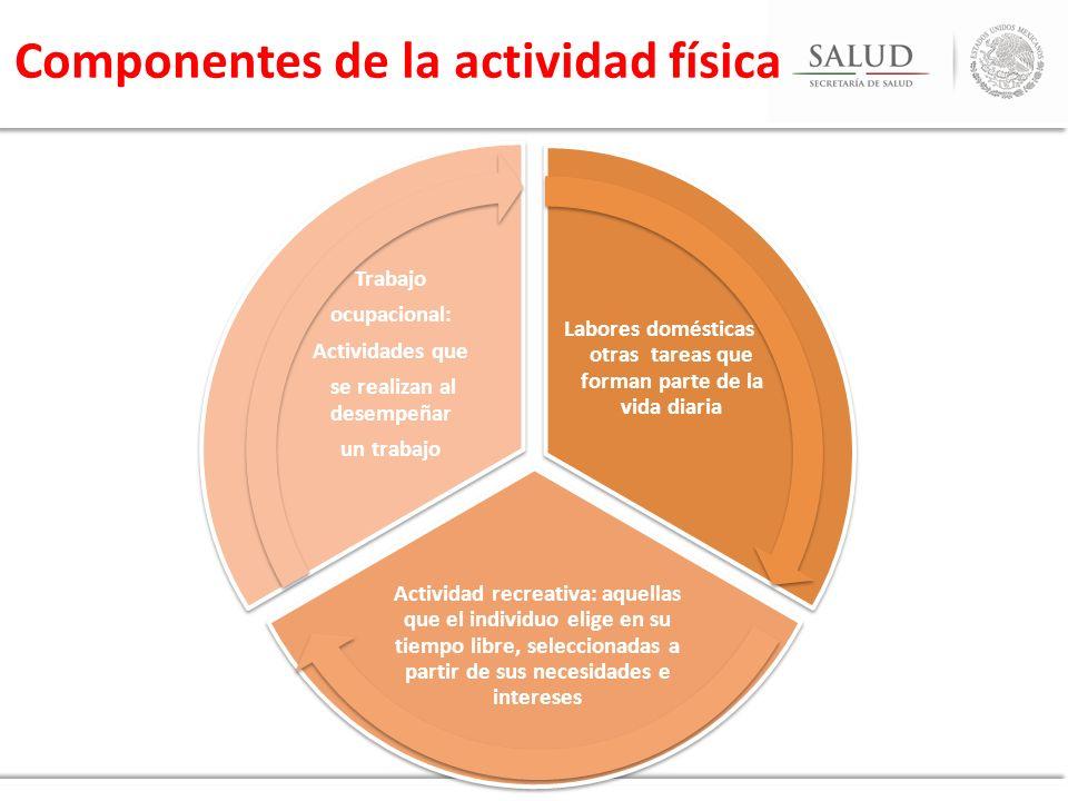 Componentes de la actividad física Labores domésticas y otras tareas que forman parte de la vida diaria Actividad recreativa: aquellas que el individu