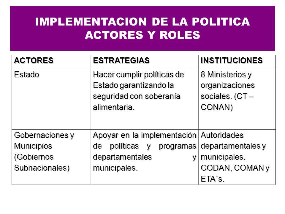 ACTORESESTRATEGIASINSTITUCIONESEstado Hacer cumplir políticas de Estado garantizando la seguridad con soberanía alimentaria. 8 Ministerios y organizac
