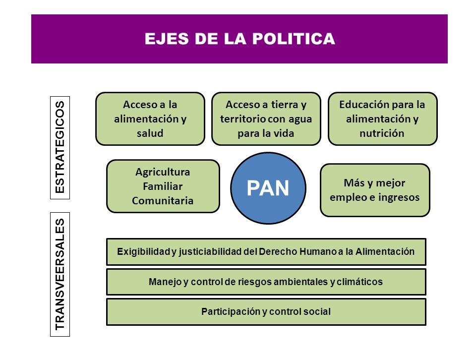 EJES DE LA POLITICA PAN Agricultura Familiar Comunitaria Acceso a la alimentación y salud Acceso a tierra y territorio con agua para la vida Educación