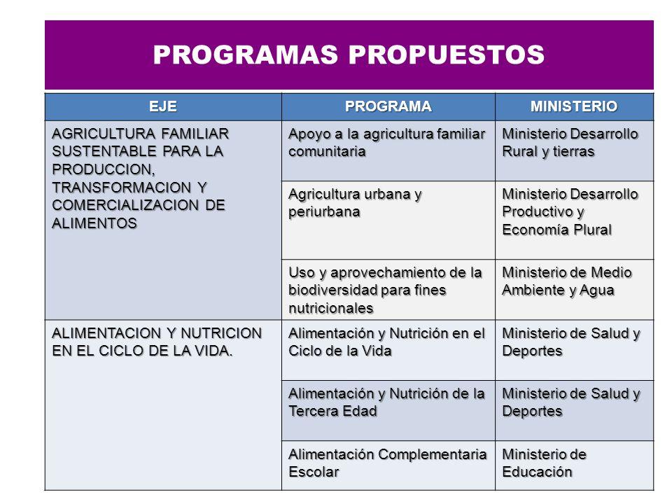 PROGRAMAS PROPUESTOS EJEPROGRAMAMINISTERIO AGRICULTURA FAMILIAR SUSTENTABLE PARA LA PRODUCCION, TRANSFORMACION Y COMERCIALIZACION DE ALIMENTOS Apoyo a