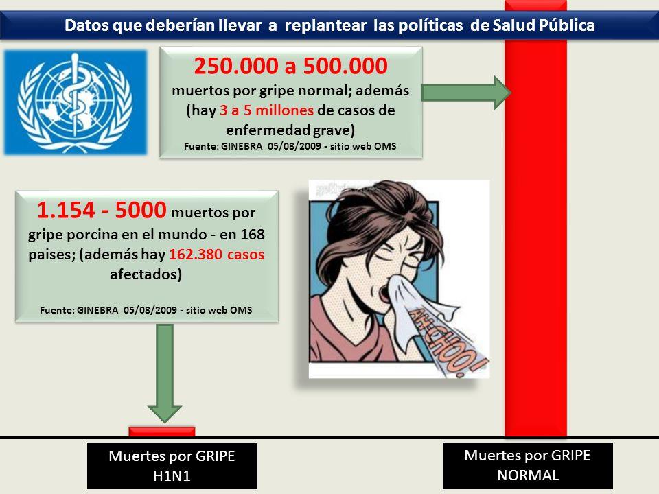 Datos que deberían llevar a replantear las políticas de Salud Pública Muertes por GRIPE NORMAL 1.154 - 5000 muertos por gripe porcina en el mundo - en 168 paises; (además hay 162.380 casos afectados) Fuente: GINEBRA 05/08/2009 - sitio web OMS 1.154 - 5000 muertos por gripe porcina en el mundo - en 168 paises; (además hay 162.380 casos afectados) Fuente: GINEBRA 05/08/2009 - sitio web OMS Muertes por GRIPE H1N1 250.000 a 500.000 muertos por gripe normal; además (hay 3 a 5 millones de casos de enfermedad grave) Fuente: GINEBRA 05/08/2009 - sitio web OMS 250.000 a 500.000 muertos por gripe normal; además (hay 3 a 5 millones de casos de enfermedad grave) Fuente: GINEBRA 05/08/2009 - sitio web OMS