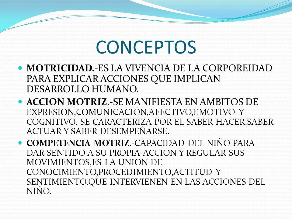 CORPOREIDAD CONOCER SENTIR ACEPTAR DESARROLLAR CUIDAR
