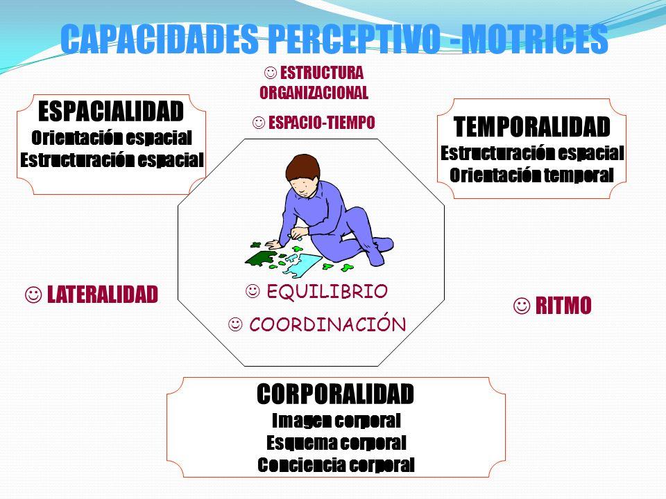 CAPACIDADES SOCIOMOTRICES CAPACIDADES PERCEPTIVO MOTRICES CAPACIDADES FÍSICO MOTRICES HABILIDADES FUNDAMENTALES