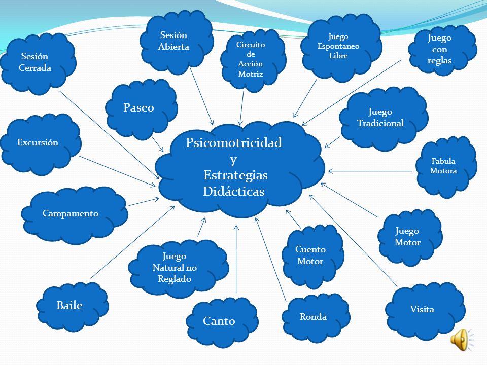 Estrategias Didácticas Estrategias Didácticas: son procedimiento que el Prof.