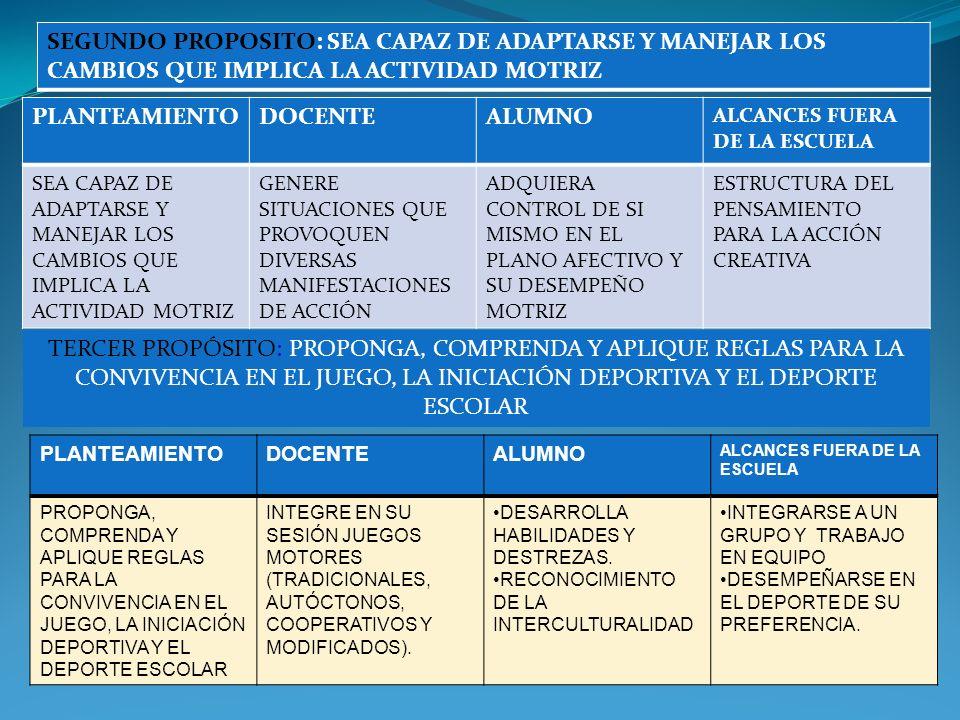 PRIMER PROPOSITO:DESARROLLE SUS CAPACIDADES PARA EXPRESARSE Y COMUNICARSE PLANTEAMIENTO DOCENTE ALUMNO ALCANCES FUERA DE LA ESCUELA DESARROLLE SUS CAPACIDADES PARA EXPRESARSE Y COMUNICARSE PROPICIE EL INCREMENTO DE LA CAPACIDAD COMUNICATIVA ATRAVEZ DE LAS COMPETENCIAS COGNITIVAS MOTRICES REFLEXIONE DISCUTA ANALICE SUS PROPIAS ACCIONES MEJORAR LA RELACION EN SU ETORNO SOCIO CULTURAL