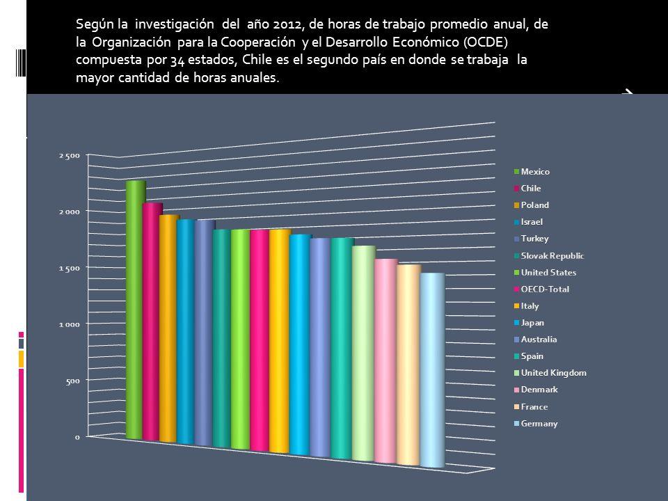 Contexto internacional del sedentarismo Según la investigación del año 2012, de horas de trabajo promedio anual, de la Organización para la Cooperació