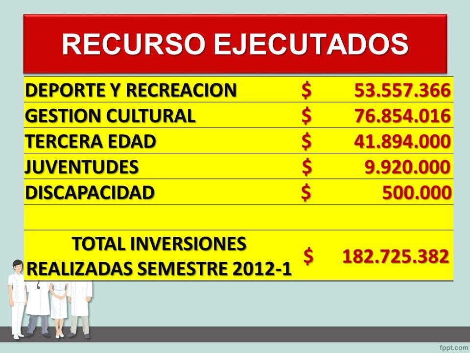 RECURSO EJECUTADOS DEPORTE Y RECREACION $ 53.557.366 $ 53.557.366 GESTION CULTURAL $ 76.854.016 $ 76.854.016 TERCERA EDAD $ 41.894.000 $ 41.894.000 JUVENTUDES $ 9.920.000 $ 9.920.000 DISCAPACIDAD $ 500.000 $ 500.000 TOTAL INVERSIONES REALIZADAS SEMESTRE 2012-1 $ 182.725.382 $ 182.725.382