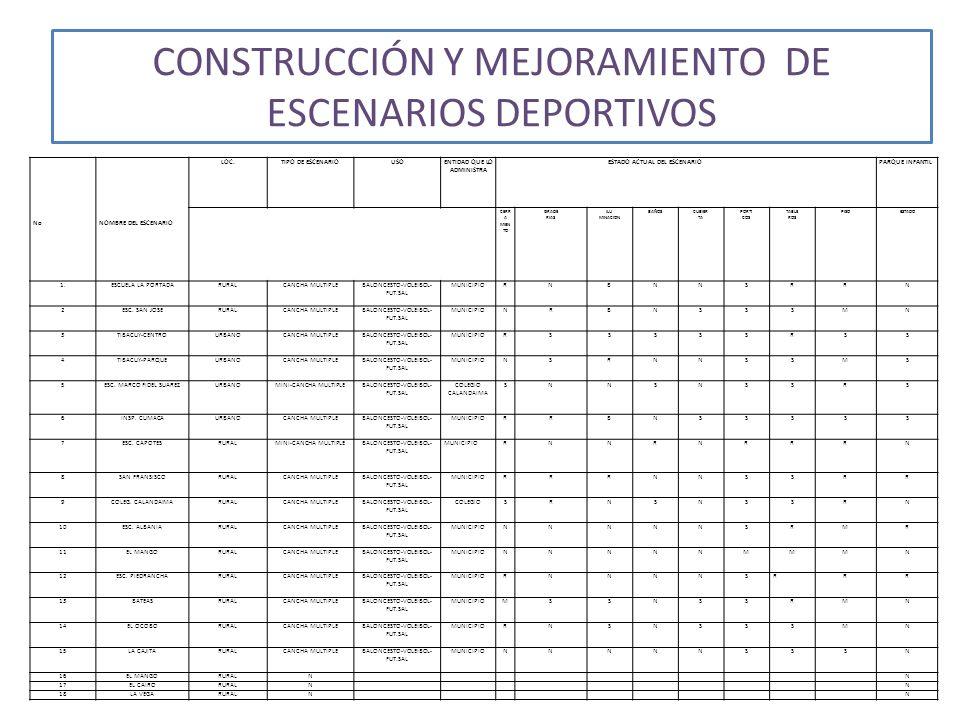 CONSTRUCCIÓN Y MEJORAMIENTO DE ESCENARIOS DEPORTIVOS DEMARCACIÓN CANCHA DE FUTBOL DE SALÓN VEREDA PIEDRANCHA, CON LA COMUNIDAD TERMINACIÓN CUBIERTA POLIDEPORTIVO VEREDA SAN JOSÉ Y GESTIÓN DE RECURSOS PARA ILUMINACIÓN, Y PLACA NUEVA GESTION DE RECURSOS PARA POLIDEPORTIVO DE LA PORTADA.