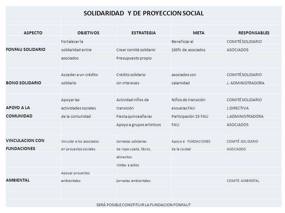 SOLIDARIDAD Y DE PROYECCION SOCIAL ASPECTOOBJETIVOSESTRATEGIAMETARESPONSABLES Fortalecer la Beneficiar alCOMITÉ SOLIDARIO FONFAU SOLIDARIO solidaridad entreCrear comité solidario100% de asociadosASOCIADOS asociadosPresupuesto propio Acceder a un créditoCrédito solidarioasociados conCOMITÉ SOLIDARIO BONO SOLIDARIO solidariosin interesescalamidadJ.