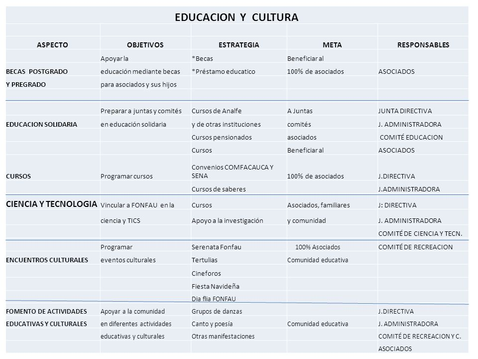 EDUCACION Y CULTURA ASPECTOOBJETIVOSESTRATEGIAMETARESPONSABLES Apoyar la*BecasBeneficiar al BECAS POSTGRADOeducación mediante becas*Préstamo educatico100% de asociadosASOCIADOS Y PREGRADOpara asociados y sus hijos Preparar a juntas y comitésCursos de AnalfeA JuntasJUNTA DIRECTIVA EDUCACION SOLIDARIAen educación solidariay de otras institucionescomitésJ.