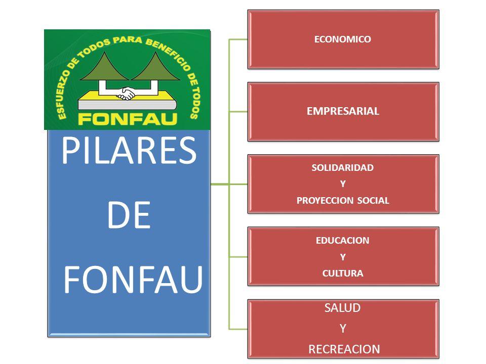 PILARES DE FONFAU ECONOMICO EMPRESARIAL SOLIDARIDAD Y PROYECCION SOCIAL EDUCACION Y CULTURA SALUD Y RECREACION