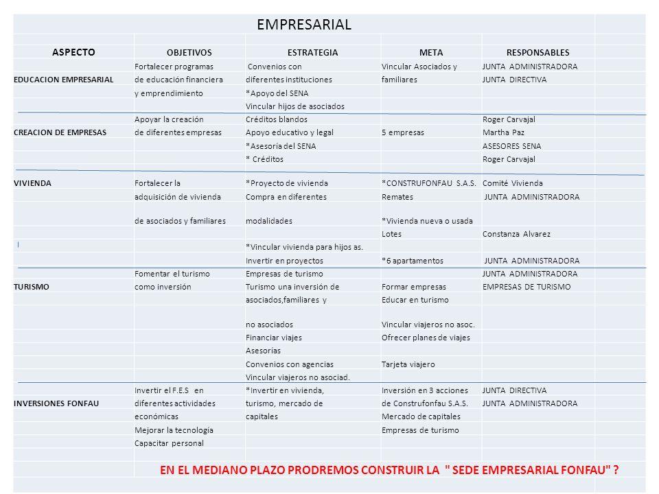 EMPRESARIAL ASPECTO OBJETIVOSESTRATEGIAMETARESPONSABLES Fortalecer programas Convenios conVincular Asociados yJUNTA ADMINISTRADORA EDUCACION EMPRESARI