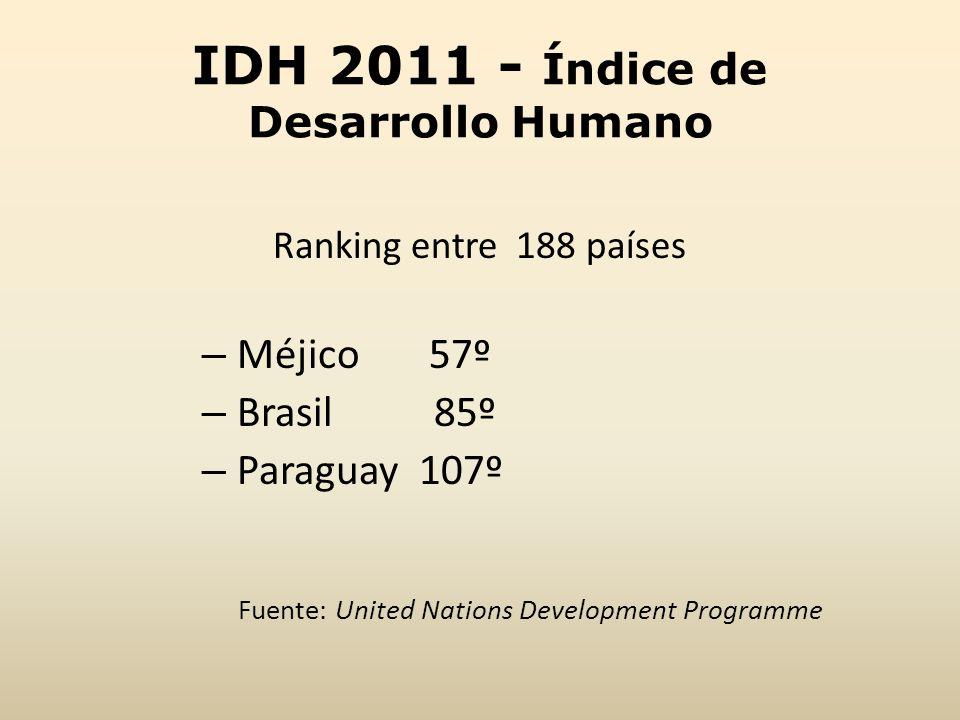 IDH 2011 - Índice de Desarrollo Humano Ranking entre 188 países – Méjico 57º – Brasil 85º – Paraguay 107º Fuente: United Nations Development Programme
