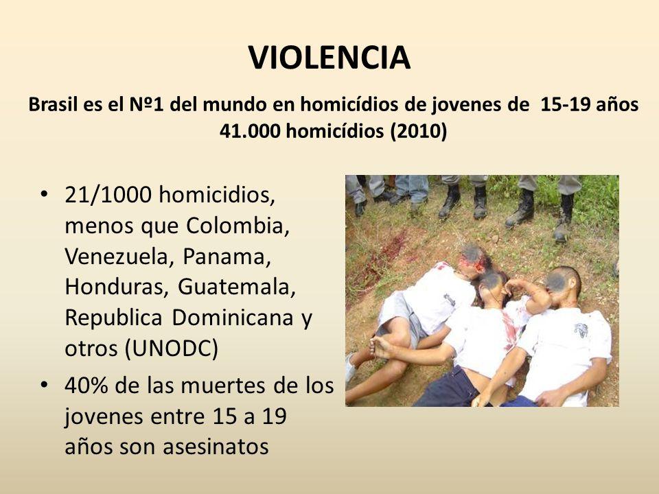 VIOLENCIA Brasil es el Nº1 del mundo en homicídios de jovenes de 15-19 años 41.000 homicídios (2010) 21/1000 homicidios, menos que Colombia, Venezuela