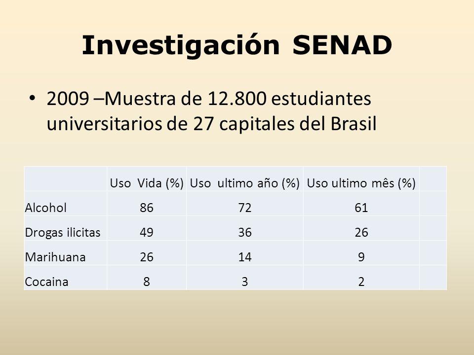 Investigación SENAD 2009 –Muestra de 12.800 estudiantes universitarios de 27 capitales del Brasil Uso Vida (%)Uso ultimo año (%)Uso ultimo mês (%) Alc
