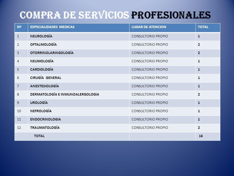 COMPRA DE SERVICIOS PROFESIONALES NºESPECIALIDADES MEDICASLUGAR DE ATENCIONTOTAL 1NEUROLOGÍACONSULTORIO PROPIO1 2OFTALMOLOGÍACONSULTORIO PROPIO2 3OTOR