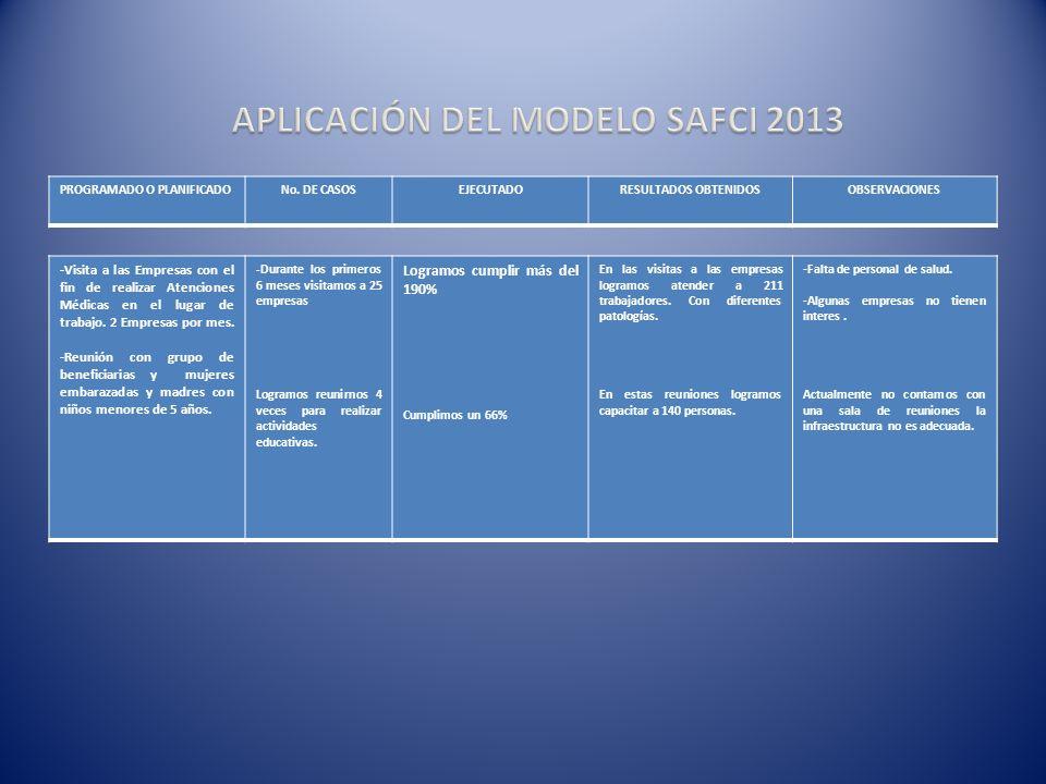 ATENCION EN SALUD INICIAL 2013 PROGRAMADO O PLANIFICADONo. DE CASOSEJECUTADORESULTADOS OBTENIDOSOBSERVACIONES -Visita a las Empresas con el fin de rea