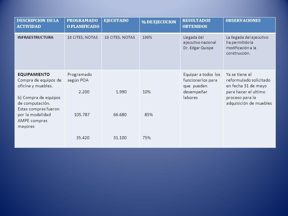 DESCRIPCION DE LA ACTIVIDAD PROGRAMADO O PLANIFICADO EJECUTADO % DE EJECUCION RESULTADOS OBTENIDOS OBSERVACIONES INFRAESTRUCTURA10 CITES, NOTAS 100%Ll