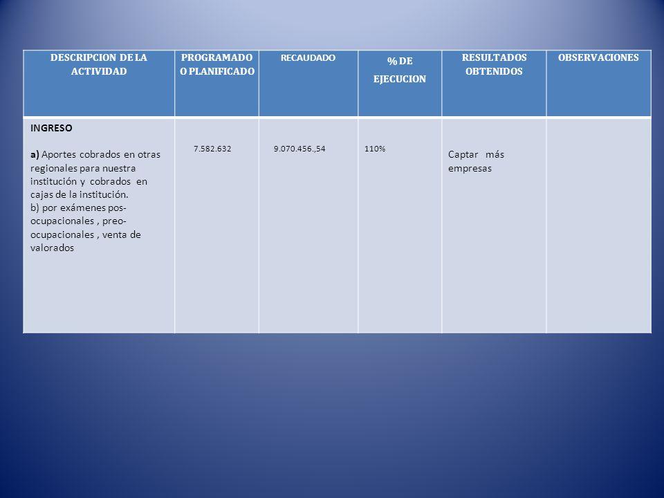 DESCRIPCION DE LA ACTIVIDAD PROGRAMADO O PLANIFICADO RECAUDADO % DE EJECUCION RESULTADOS OBTENIDOS OBSERVACIONES INGRESO a) Aportes cobrados en otras