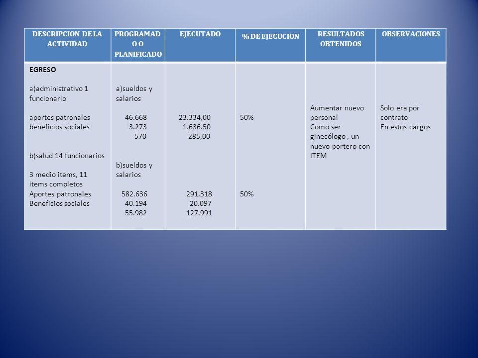 DESCRIPCION DE LA ACTIVIDAD PROGRAMAD O O PLANIFICADO EJECUTADO % DE EJECUCION RESULTADOS OBTENIDOS OBSERVACIONES EGRESO a)administrativo 1 funcionari