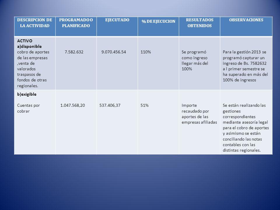 DESCRIPCION DE LA ACTIVIDAD PROGRAMADO O PLANIFICADO EJECUTADO % DE EJECUCION RESULTADOS OBTENIDOS OBSERVACIONES ACTIVO a)disponible cobro de aportes