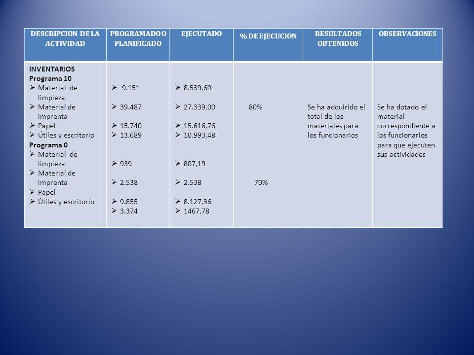 DESCRIPCION DE LA ACTIVIDAD PROGRAMADO O PLANIFICADO EJECUTADO % DE EJECUCION RESULTADOS OBTENIDOS OBSERVACIONES INVENTARIOS Programa 10 Material de l