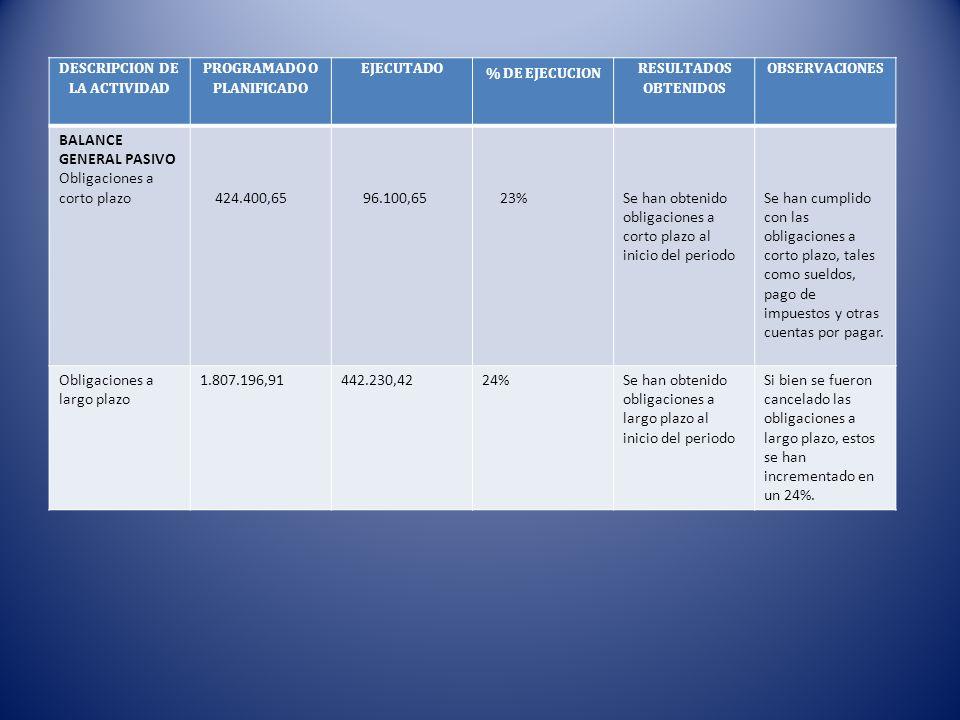 DESCRIPCION DE LA ACTIVIDAD PROGRAMADO O PLANIFICADO EJECUTADO % DE EJECUCION RESULTADOS OBTENIDOS OBSERVACIONES BALANCE GENERAL PASIVO Obligaciones a