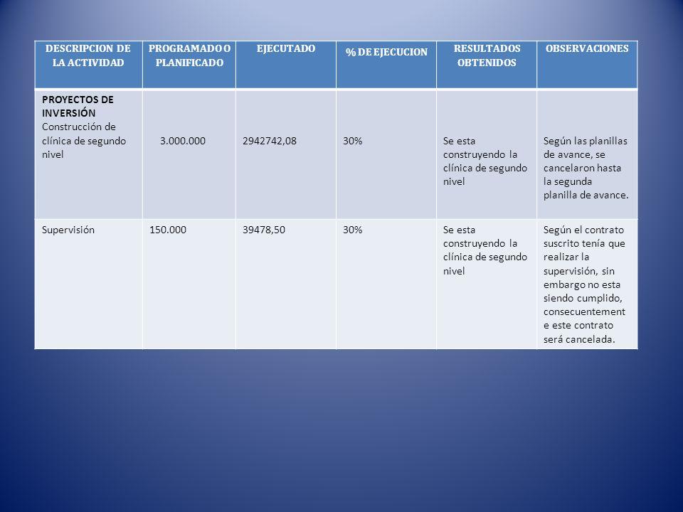 DESCRIPCION DE LA ACTIVIDAD PROGRAMADO O PLANIFICADO EJECUTADO % DE EJECUCION RESULTADOS OBTENIDOS OBSERVACIONES PROYECTOS DE INVERSIÓN Construcción d