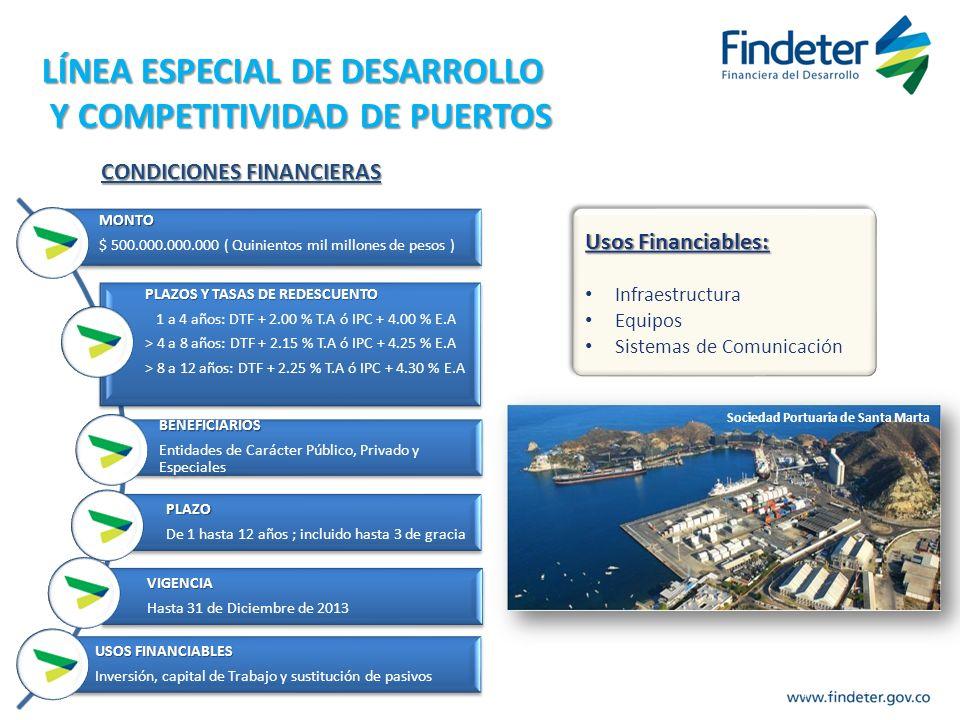 LÍNEA ESPECIAL DE DESARROLLO Y COMPETITIVIDAD DE PUERTOS Y COMPETITIVIDAD DE PUERTOS Usos Financiables: Infraestructura Equipos Sistemas de Comunicaci