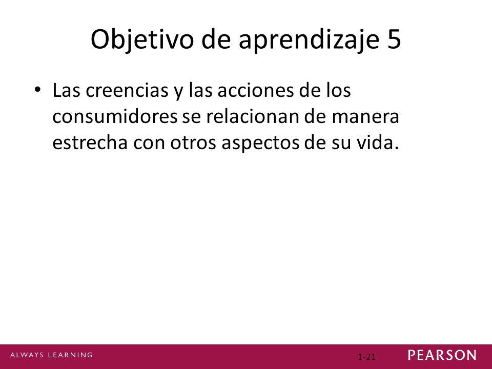 1-21 Objetivo de aprendizaje 5 Las creencias y las acciones de los consumidores se relacionan de manera estrecha con otros aspectos de su vida.