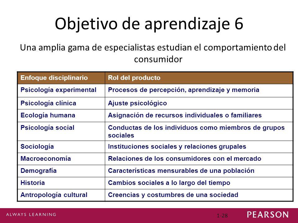 1-28 Objetivo de aprendizaje 6 Una amplia gama de especialistas estudian el comportamiento del consumidor Enfoque disciplinarioRol del producto Psicol