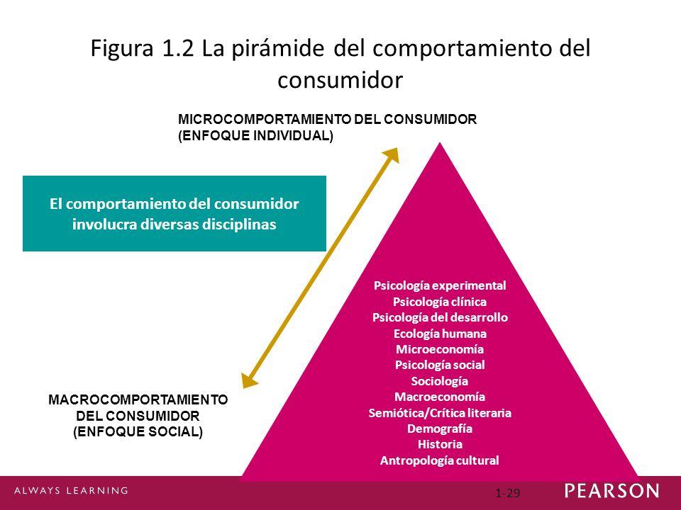 1-29 Psicología experimental Psicología clínica Psicología del desarrollo Ecología humana Microeconomía Psicología social Sociología Macroeconomía Sem
