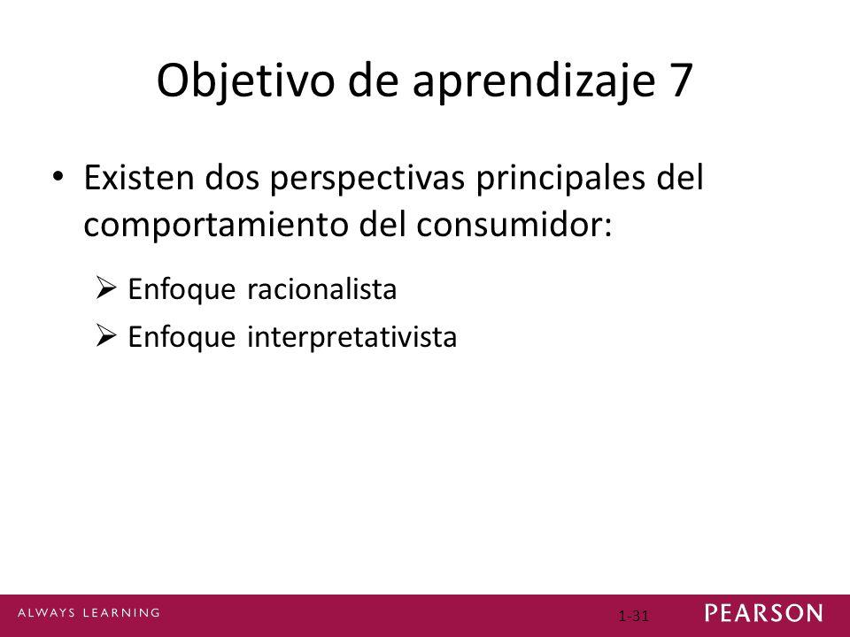 Objetivo de aprendizaje 7 Existen dos perspectivas principales del comportamiento del consumidor: Enfoque racionalista Enfoque interpretativista 1-31