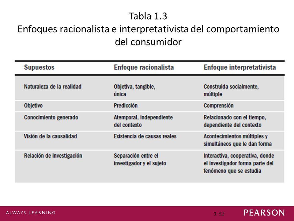 1-32 Tabla 1.3 Enfoques racionalista e interpretativista del comportamiento del consumidor