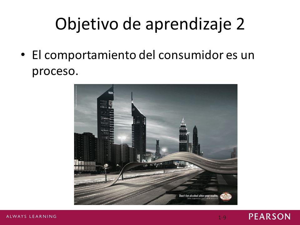 1-9 Objetivo de aprendizaje 2 El comportamiento del consumidor es un proceso.