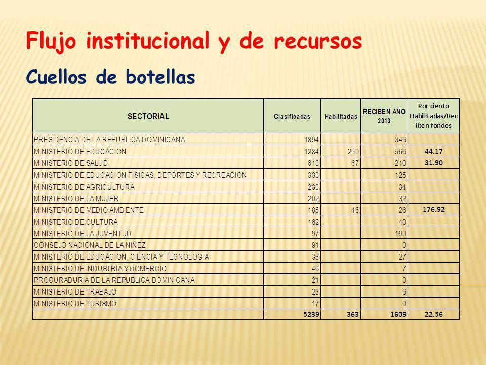 Flujo institucional y de recursos Cuellos de botellas