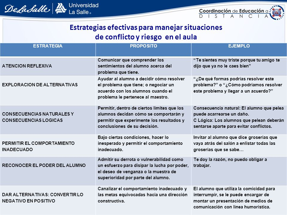 Estrategias efectivas para manejar situaciones de conflicto y riesgo en el aula ESTRATEGIAPROPOSITOEJEMPLO ATENCION REFLEXIVA Comunicar que comprender