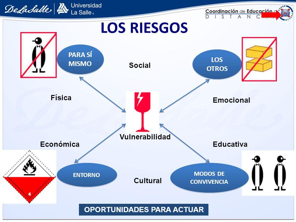 LOS RIESGOS ENTORNO LOS OTROS PARA SÍ MISMO MODOS DE CONVIVENCIA Social Física Cultural Emocional EducativaEconómica OPORTUNIDADES PARA ACTUAR Vulnera