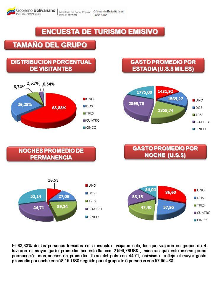 TAMAÑO DEL GRUPO DISTRIBUCION PORCENTUAL DE VISITANTES GASTO PROMEDIO POR ESTADIA (U.S.$ MILES) GASTO PROMEDIO POR NOCHE (U.S.$) NOCHES PROMEDIO DE PERMANENCIA El 63,83% de las personas tomadas en la muestra viajaron solo, los que viajaron en grupos de 4 tuvieron el mayor gasto promedio por estadía con 2.599,76US$, mientras que este mismo grupo permaneció mas noches en promedio fuera del país con 44,71, asimismo reflejo el mayor gasto promedio por noche con 58,15 US$ seguido por el grupo de 5 personas con 57,95US$ ENCUESTA DE TURISMO EMISIVO