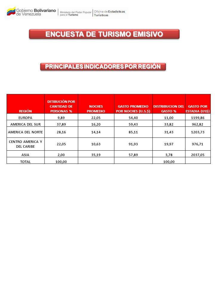 PRINCIPALES INDICADORES POR REGIÓN ENCUESTA DE TURISMO EMISIVO REGIÓN DITIBUCIÓN POR CANTIDAD DE PERSONAS % NOCHES PROMEDIO GASTO PROMEDIO POR NOCHES (U.S.$) DISTRIBUCION DEL GASTO % GASTO POR ESTADIA (US$) EUROPA9,8922,0554,4011,001199,86 AMERICA DEL SUR37,8916,2059,4333,82962,82 AMERICA DEL NORTE28,1614,1485,1131,431203,73 CENTRO AMERICA Y DEL CARIBE 22,0510,6391,9319,97976,71 ASIA2,0035,1957,893,782037,05 TOTAL100,00