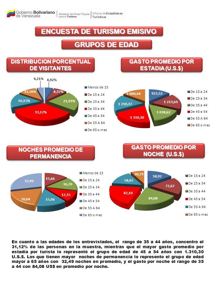 % DE GASTO POR PARTIDA TURISTICA ENCUESTA DE TURISMO EMISIVO