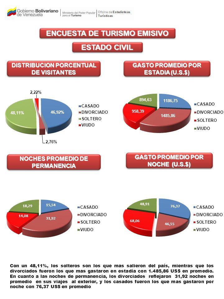 MOTIVO DE LA VISITA DISTRIBUCION PORCENTUAL DE VISITANTES GASTO PROMEDIO POR ESTADIA (U.S.$ MILES) GASTO PROMEDIO POR NOCHE (U.S.$) NOCHES PROMEDIO DE PERMANENCIA ENCUESTA DE TURISMO EMISIVO El 42.97% de los entrevistado manifestó que su principal motivo de viaje fue ocio, recreo y Vacaciones, mientras que el motivo negocios y motivos profesionales representó el mayor gasto promedio por estadía con 1.442,42US$.