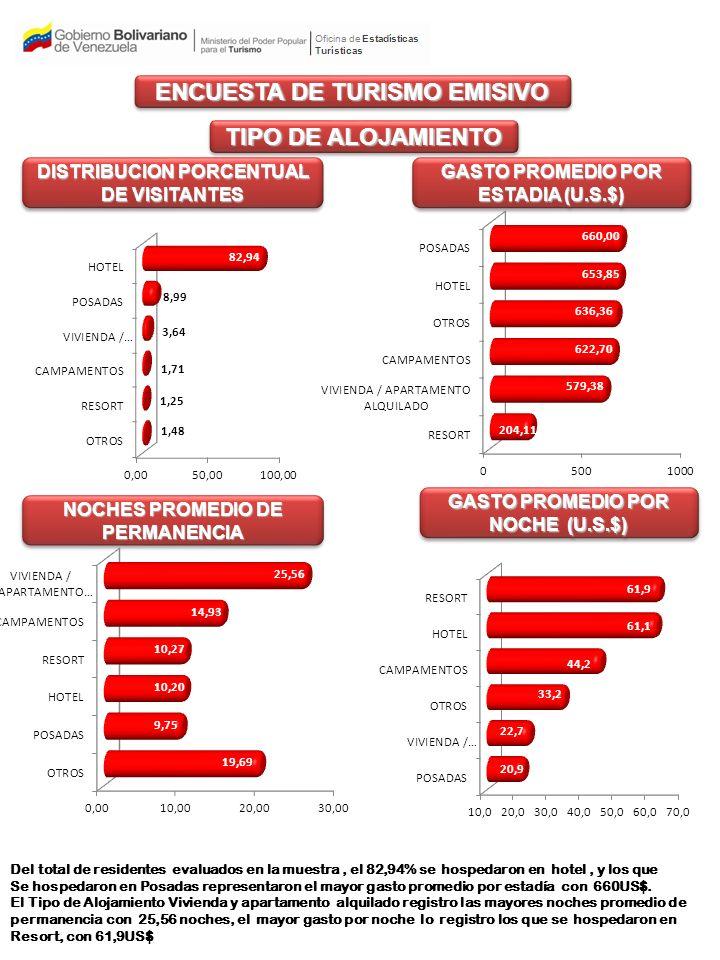 TIPO DE ALOJAMIENTO DISTRIBUCION PORCENTUAL DE VISITANTES GASTO PROMEDIO POR ESTADIA (U.S.$) GASTO PROMEDIO POR NOCHE (U.S.$) NOCHES PROMEDIO DE PERMANENCIA ENCUESTA DE TURISMO EMISIVO Del total de residentes evaluados en la muestra, el 82,94% se hospedaron en hotel, y los que Se hospedaron en Posadas representaron el mayor gasto promedio por estadía con 660US$.