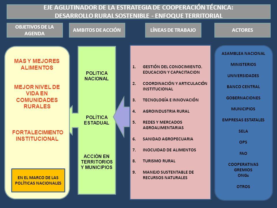 EJE AGLUTINADOR DE LA ESTRATEGIA DE COOPERACIÓN TÉCNICA: DESARROLLO RURAL SOSTENIBLE - ENFOQUE TERRITORIAL POLITICA NACIONAL POLÍTICA ESTADUAL ACCIÓN EN TERRITORIOS Y MUNICIPIOS AMBITOS DE ACCIÓN 1.GESTIÓN DEL CONOCIMIENTO.